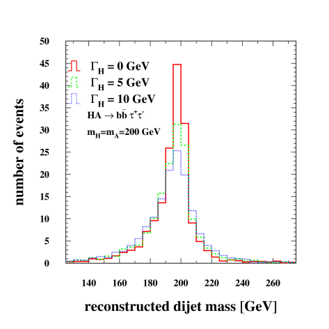 The reconstructed di-jet mass spectrum in the