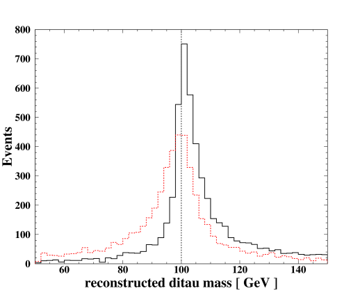 The mass spectrum of the di-jet (upper figure) and di-tau (lower figure) systems in the sample of the
