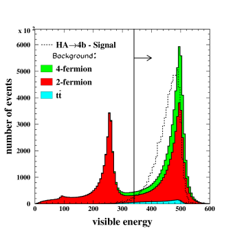 Distributions of the selection variables (visible energy, number of tracks per jet