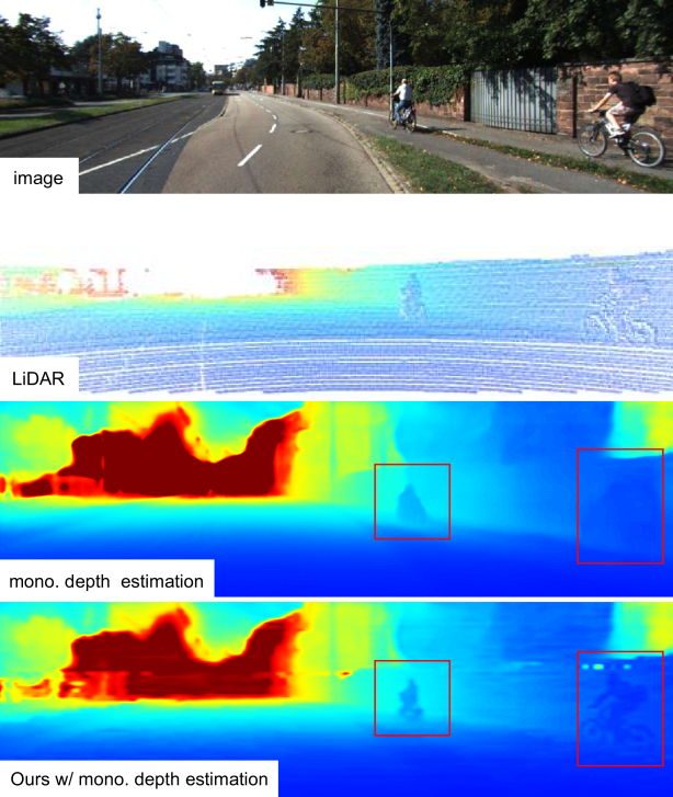 Depth completion in the KITTI dataset. The dot size is inflated for visualization (the second row). The third-row image shows that the shapes of men and bicycles are blurry as a result of the monocular depth estimation using an image. Our method improves the exact shapes using LiDAR and offers robustness on sparse or biased depth measurements.