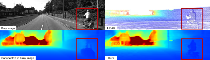 Qualitative result of the proposed method that used a different imaging modality. For a given gray image on the top left, the red box represents a man riding a bicycle. The depth image is worse than its original output (bottom left) due to the different modality. The proposed method successfully recovers the shape of a man riding a bicycle (bottom right).