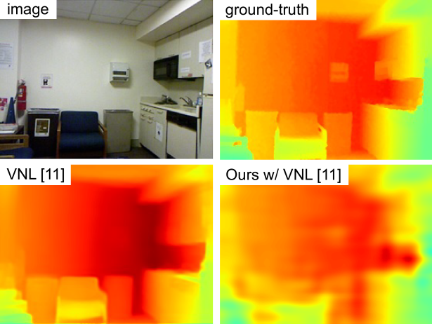 Qualitative result in the NYU-Depth-V2 dataset. Our method successfully recovers an indoor depth image given 500 uniformly distributed samples (point density of 0.7%).