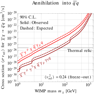 ATLAS constraints on dark matter annihilation for flavor-universal vector or axial vector couplings of dark matter to quarks. (If dark matter can annihilate also to leptons, the bounds are weakened by a factor