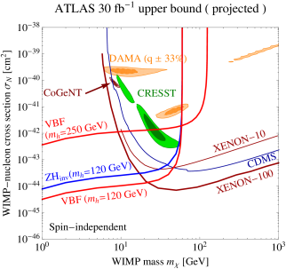 Left: Projected 95% C.L.upper bounds on dark matter–nucleon scattering mediated by a Higgs boson from future ATLAS searches for invisible Higgs decays. Limits are shown for the