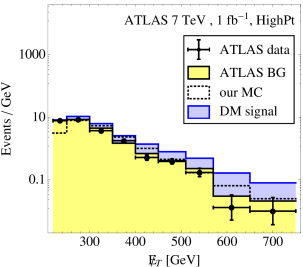Measured missing energy spectra of