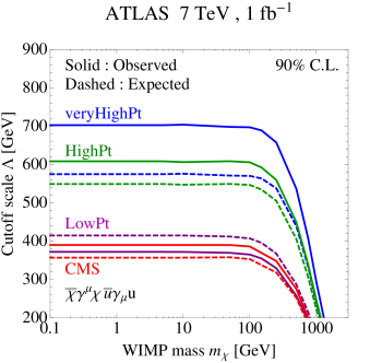 Limits on the suppression scale