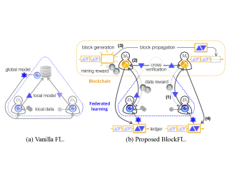 An illustration of (a) the vanilla federated learning (FL)