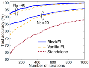 Average learning completion latency (a) versus block generation rate