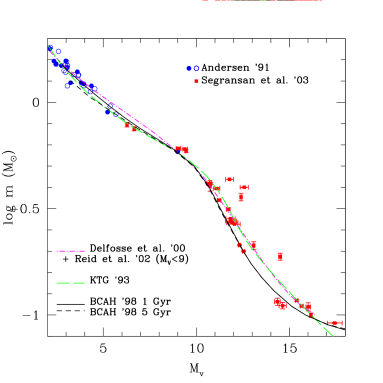 Comparison of the observed and theoretical m-