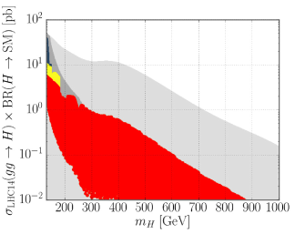 LHC signal rates of the heavy Higgs boson