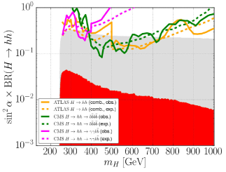 Collider signal rates of the heavy Higgs boson