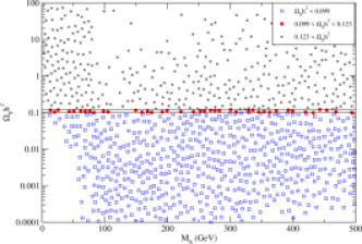 Relic density of singlet dark matter versus the singlet mass with (right) and without (left) EWPO constraints on the Higgs boson mass applied.