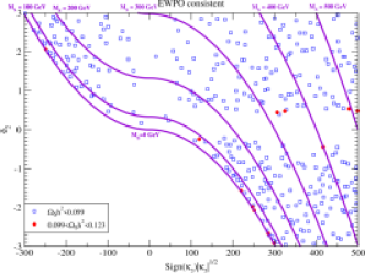 Predicted relic density values in the plane of