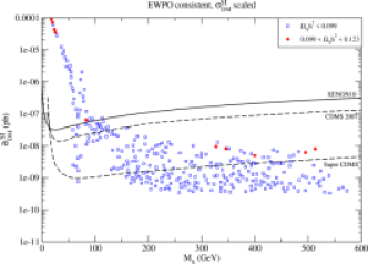Spin-independent cross section scaled (left) and not scaled (right) with the local density of dark matter for various DM masses. The current best limit on the scattering cross section is from Xenon10 (solid). It is expected that SuperCDMS will cover most of the scanned parameter space that is consistent with EWPO, with the exception that the singlets annihilate via the Higgs boson