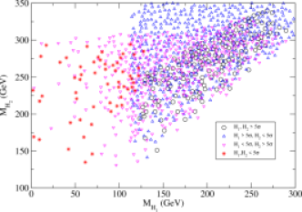 Discovery potential (by traditional modes) of two Higgs bosons at CMS with 30 fb
