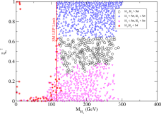 Discovery potential of two Higgs bosons at CMS with 30 fb