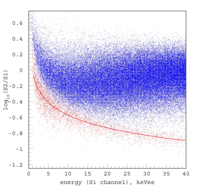 Combined scatter plot of