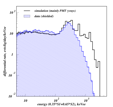 Electron recoil background measured during the fully-shielded science run. The differential spectrum is shown superimposed on the Monte Carlo prediction