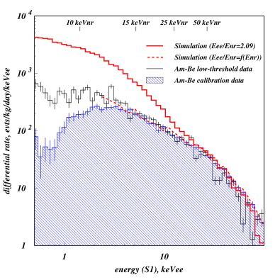 Differential energy spectra for the AmBe elastic recoil population in S1 electron-equivalent units (