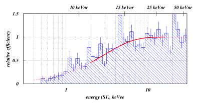 Energy-dependent part of the nuclear recoil detection efficiency as deduced empirically by comparing the two experimental AmBe spectra shown in Fig.