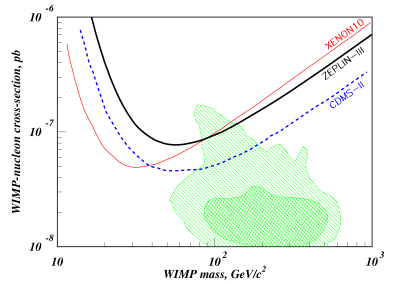 90% confidence interval upper limit to the WIMP-nucleon elastic scattering cross-section as derived from the first science run of ZEPLIN-III for a spin-independent interaction. For comparison, the experimental results from XENON10