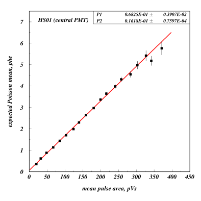 Expected mean number of S1 photoelectrons as a function of the mean pulse area observed in the central channel in the array. The expected signal is the mean of the Poisson distribution obtained by counting the frequency of 'zeros', i.e. the absence of any response.