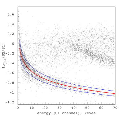 Calibration of the nuclear recoil response with an AmBe neutron source, plotted as the discrimination parameter (