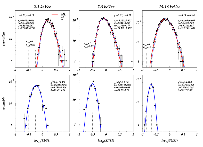 Statistical fitting of the electron and nuclear recoil populations using the WIMP-search (upper panel) and AmBe data-sets (lower panel). Three 1-keVee wide bins are shown: lowest, intermediate and highest energies accepted. The electron recoil population was fitted with a skew-Gaussian function using both the minimum