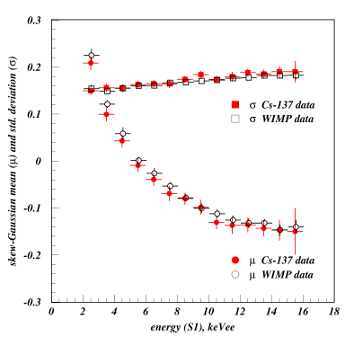 Comparison of the skew-Gaussian mean and standard deviations for the
