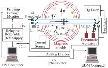 Schematic of the apparatus used to search for a permanent EDM of