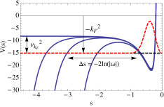 Shown here is a sequence of Schrödinger potentials for the scalar wave equation in the RN black hole. The horizontal axis is a 'tortoise' coordinate