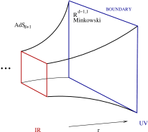 The left figure indicates a series of block spin transformations labelled by a parameter
