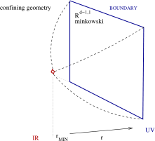 A comparison of the geometries associated with a CFT (left), and with a system with a mass gap (right).