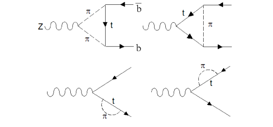 The dominant standard model diagrams which contribute to the