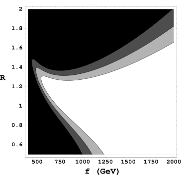 Exclusion contours in terms of the parameter