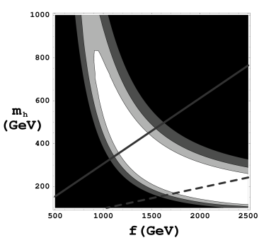 Exclusion contours in terms of the Higgs mass