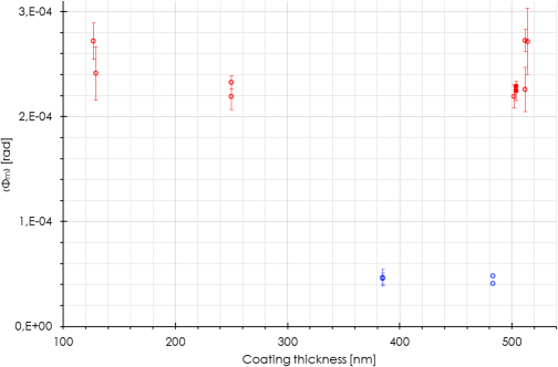 (Color online) Mechanical loss of mono-layers of silica (blue) and titania-doped tantala (red) as a function of the layer thickness, as measured on fused-silica cantilever blades coated on one (open circles) or on both surfaces (dots).