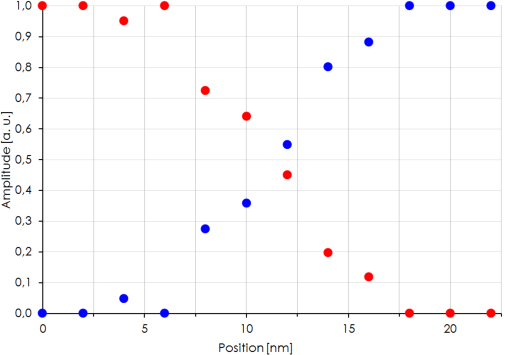 (Color online) Normalized atomic ratios (from fitting coefficients of K-O edges in EELS spectra, in arbitrary units) of SiO