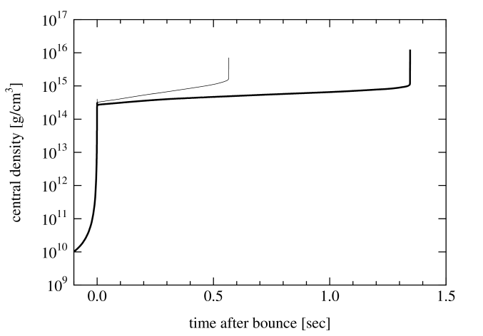 Density (left) and temperature (right) along the trajectory at center are shown as a function of time (t