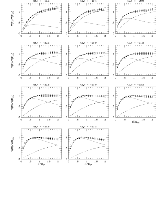Synthetic rotation curves (filled circles with error bars) and the Universal Rotation Curve (solid line). The separate dark/luminous contributions are indicated by a dotted line (disk) and a dashed line (halo).