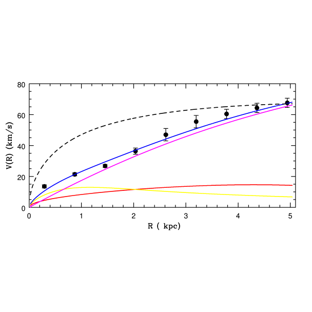 DDO 47 rotation curve vs different mass models. The continous line is the sum of the stellar (red), the gas (yellow) and the Burkert halo distributions (magenta). The dashed line represents is the NFW distribution.