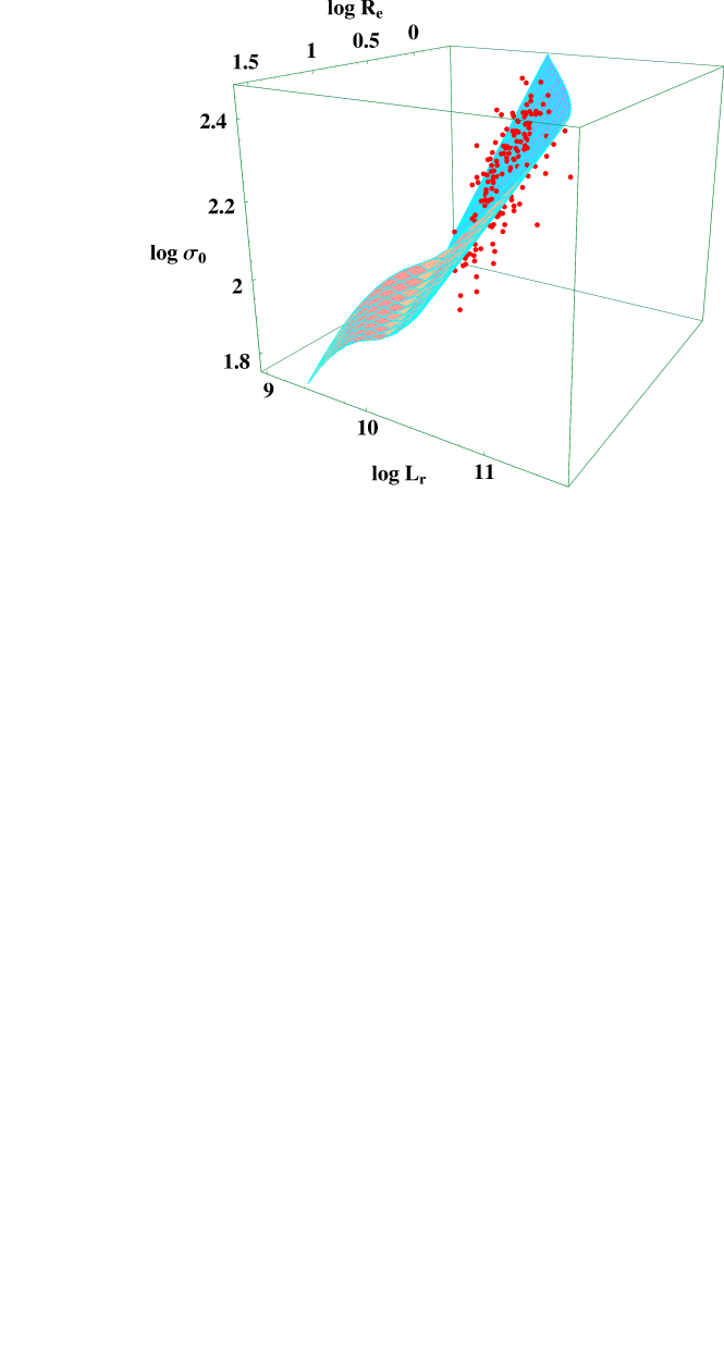 The CDM surface in the log–space (