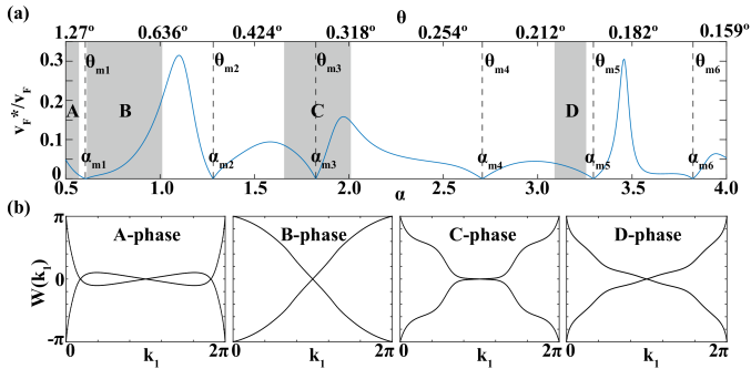 (a) Fermi velocity at the charge neutrality point of the MBM plotted as a function of the twist angle. The dimensionless parameter