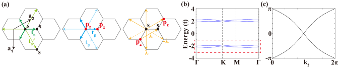 The four-band tight-binding model for one valley (TB4-1V). The