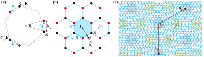 One-valley Moiré band model (MBM-1V). (a) The Brillouin Zones of two Graphene layers. The grey solid line and black circles represent the BZ and Dirac cones of top layer, and the grey dashed line and red circles represent the BZ and Dirac cones of the bottom layer. (b) The lattice formed by adding