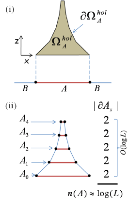 (Color online) Scaling of entanglement entropy in the MERA in