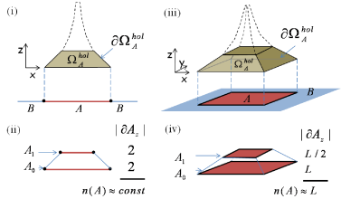 (Color online) Scaling of entanglement entropy in the finite range MERA in