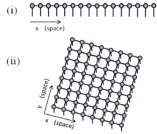 (Color online) (i) Matrix product state (MPS) for the ground state of a local Hamiltonian