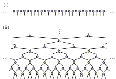 (Color online) Homogeneous tensor network states for the ground state in an infinite lattice in