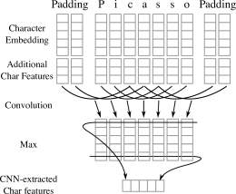 The convolutional neural network extracts character features from each word. The character embedding and (optionally) the character type feature vector are computed through lookup tables. Then, they are concatenated and passed into the CNN.
